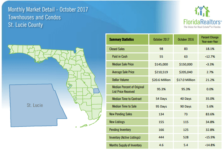 October 2017 St Lucie County Townhouses and Condos Market Report