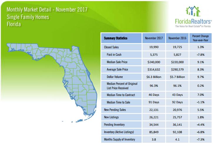 Florida Single Family Homes November 2017 Market Report