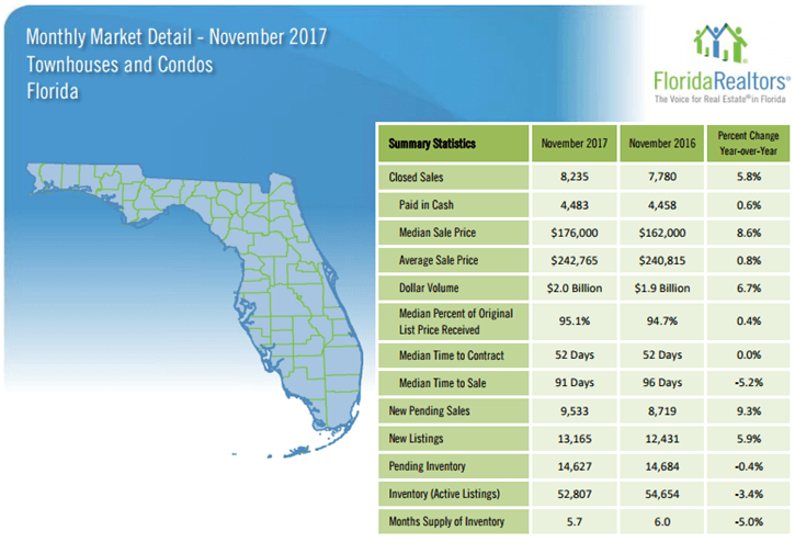 Florida Townhouses and Condos November 2017 Market Report