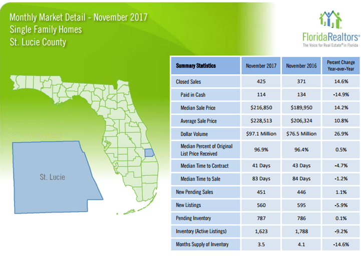 St Lucie County Single Family Homes November 2017 Market Report