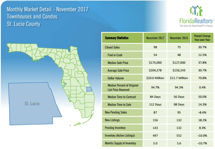 St Lucie County Townhouses and Condos November 2017 Market Report