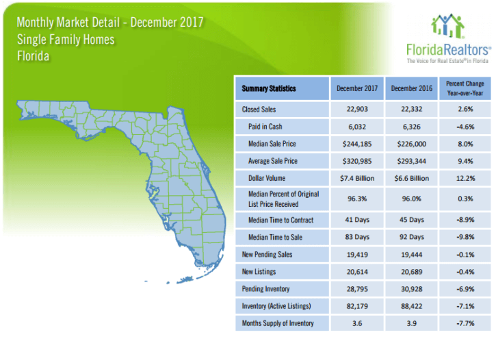 Florida Townhouses and Condos December 2017 Market Report