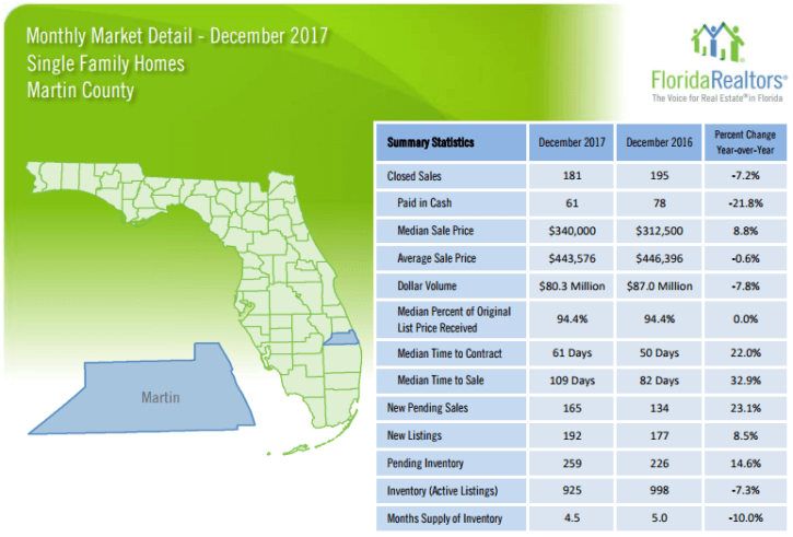 Martin County Single Family Homes December 2017 Market Report
