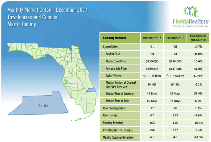 Martin County Townhouses and Condos December 2017 Market Report