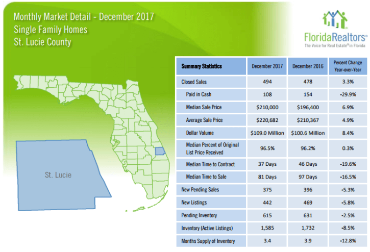 St Lucie County Single Family Homes December 2017 Market Report