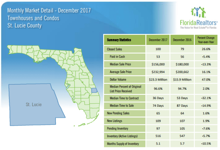 St Lucie County Townhouses and Condos December 2017 Market Report