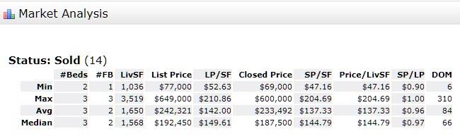 Stuart Florida 34994 Residential Market Report December 2017