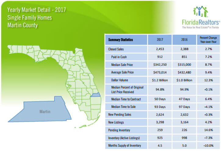 Martin County Single Family Home Sales 2017 Yearly Review
