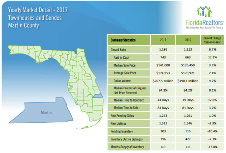 Martin County Townhouse and Condo Sales 2017 Yearly Review
