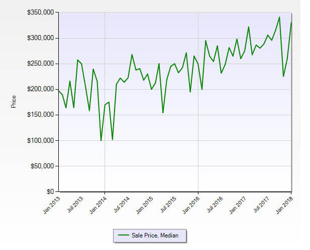 Hobe Sound FL 33455 Residential Market Report January 2018