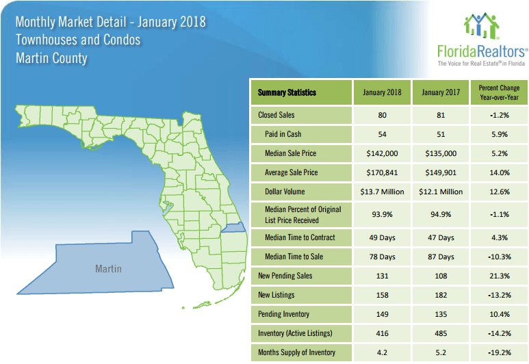 Martin County Townhouses and Condos January 2018 Market Report