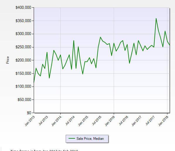Jensen Beach FL 34957 Residential Market Report February 2018