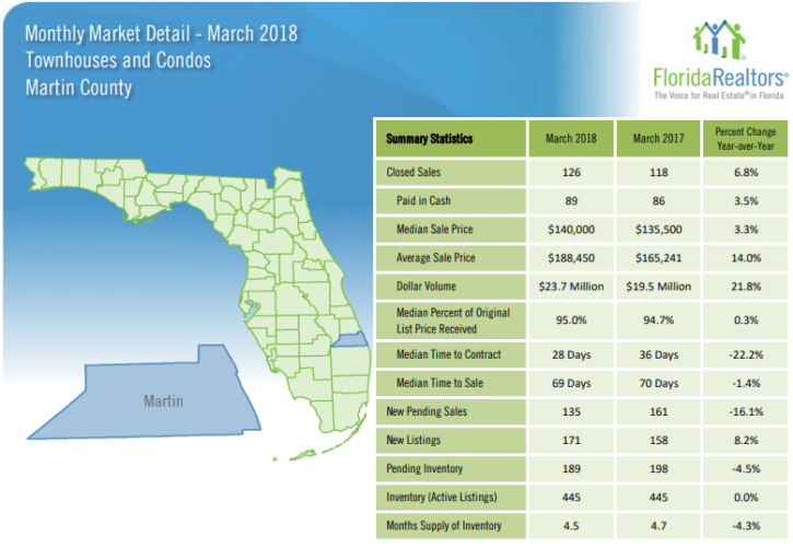 Martin County Townhouses and Condos March 2018 Market Report