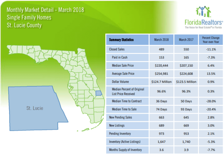St Lucie County Single Family Homes March 2018 Market Report