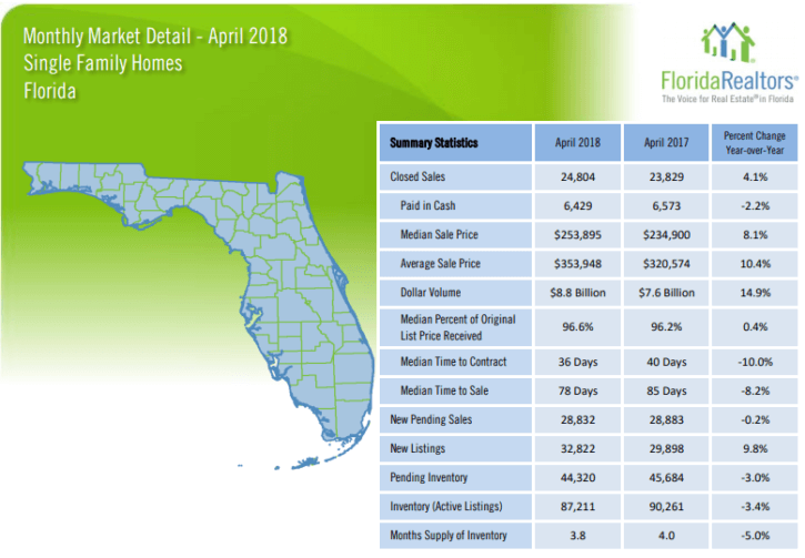Florida Single Family Homes April 2018 Market Report