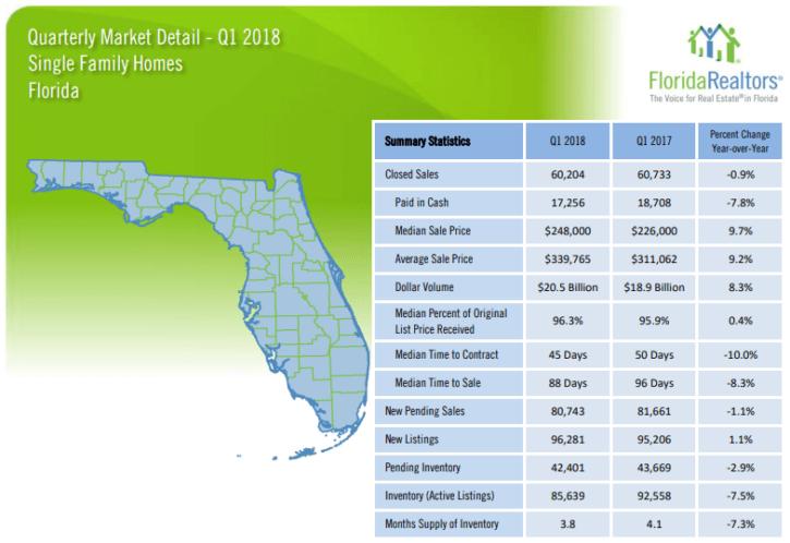 Florida Single Family Homes 2018 1'st Quarter Report