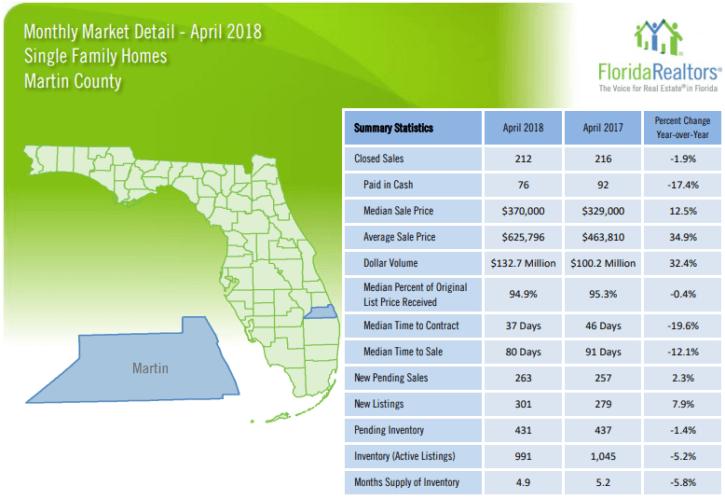 Martin County Single Family Homes April 2018 Market Report