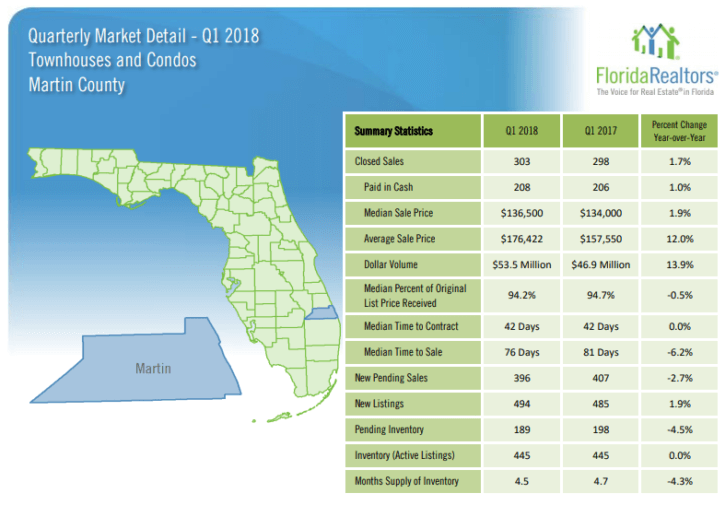 Martin County Townhouses and Condos 2018 1'st Quarter Report