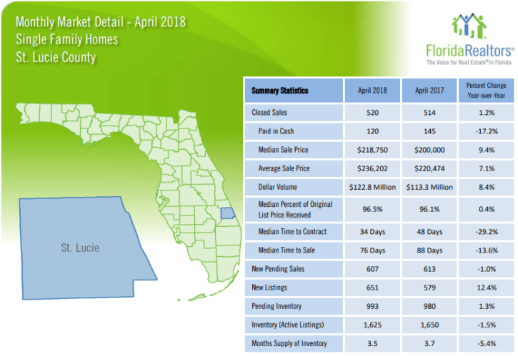 St Lucie County Single Family Homes April 2018 Market Report