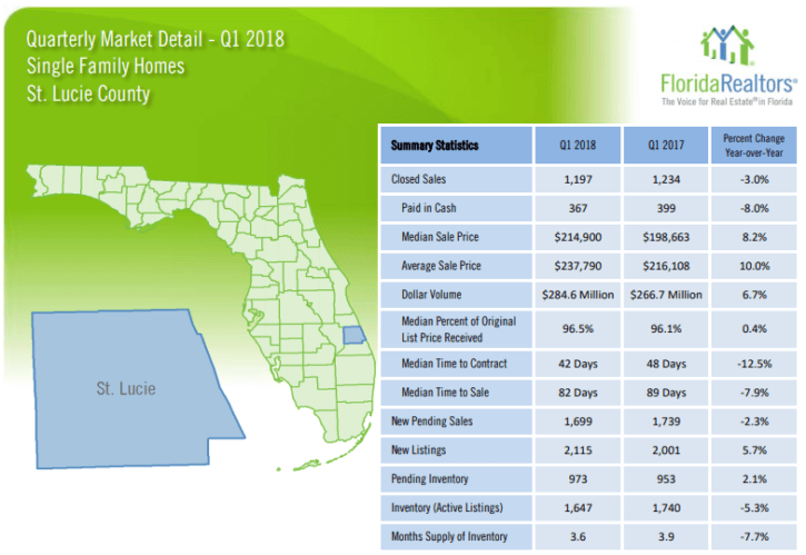 St. Lucie County Single Family Homes 2018 1'st Quarter Report