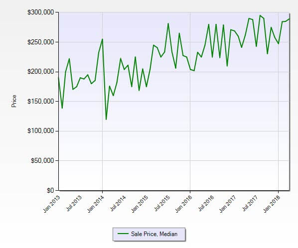 Jensen Beach FL 34957 Condo Market Report April 2018