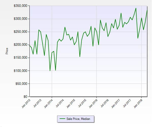 Hobe Sound FL 33455 Residential Market Report April 2018