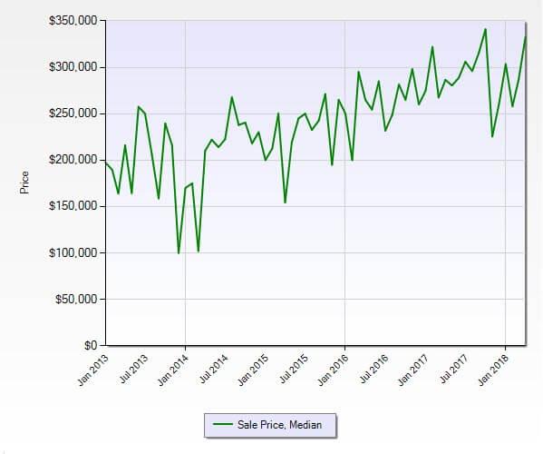 Hobe Sound FL 33455 Residential Market Report April 2018