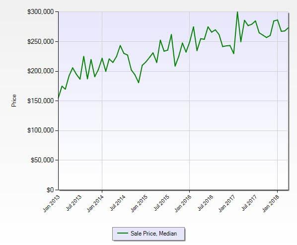 Stuart FL 34997 Residential Market Report April 2018