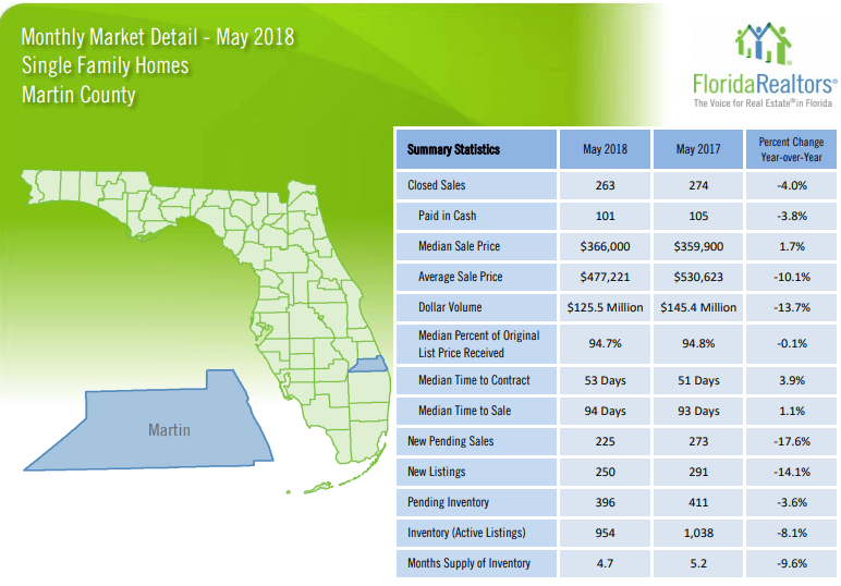 Martin County Single Family Homes May 2018 Market Report