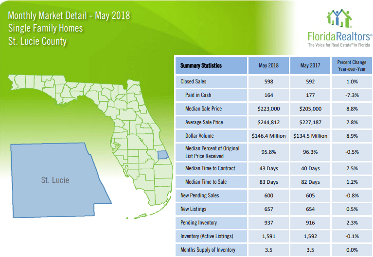 St Lucie County Single Family Homes May 2018 Market Report