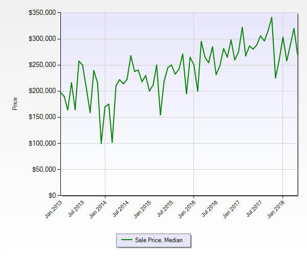 Hobe Sound FL 33455 Residential Market Report May 2018