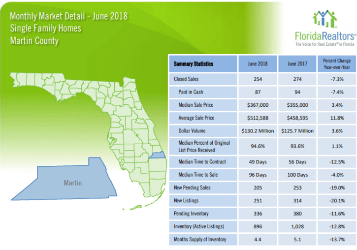 Martin County Single Family Homes June 2018 Market Report