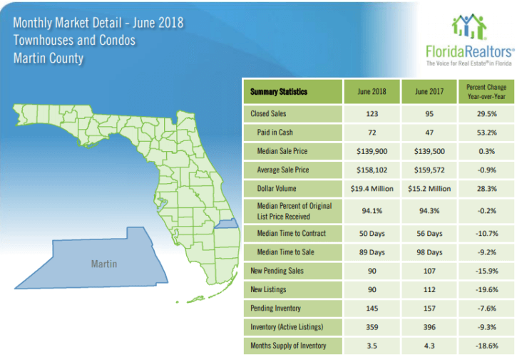 Martin County Townhouses and Condos June 2018 Market Report