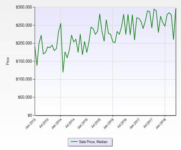 Jensen Beach FL 34957 Condo Market Report June 2018