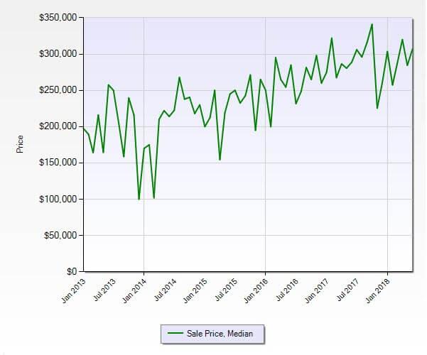 Hobe Sound FL 33455 Residential Market Report June 2018