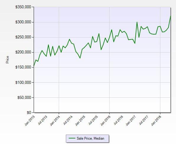 Stuart FL 34997 Residential Market Report June 2018