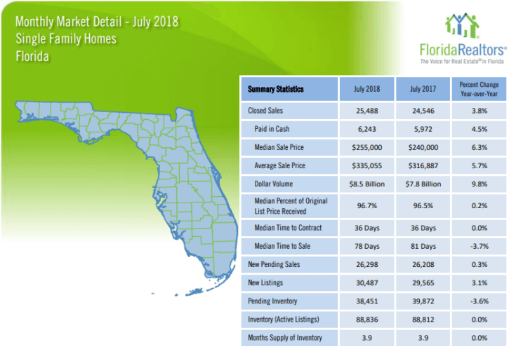 Florida Single Family Homes July 2018 Market Report