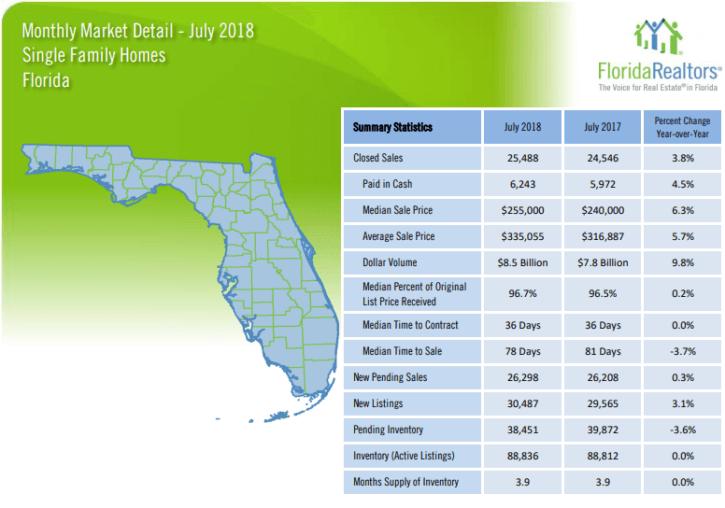 Florida Single Family Homes July 2018 Market Report
