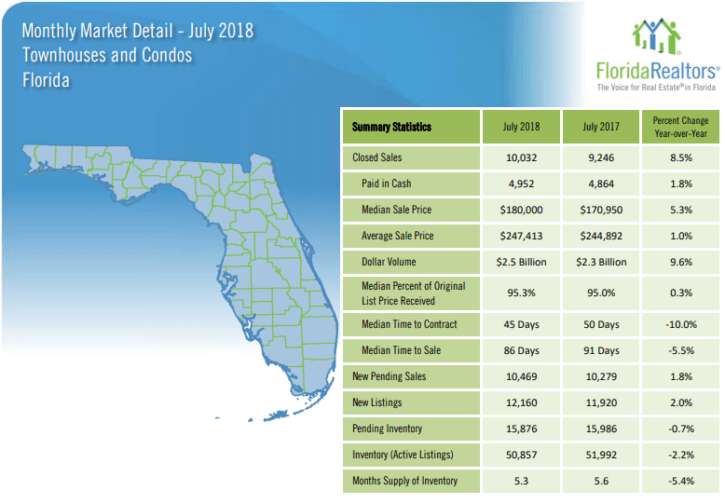 Florida Townhouses and Condos July 2018 Market Report