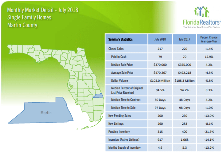 Martin County Single Family Homes July 2018 Market Report