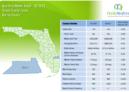 Martin County Single Family Homes 2018 2'nd Quarter Report