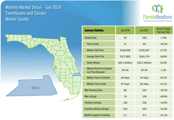 Martin County Townhouses and Condos July 2018 Market Report