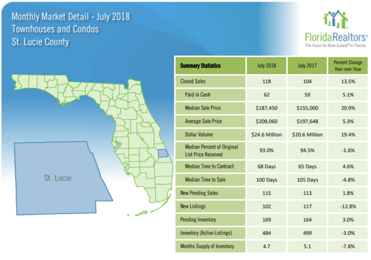 St Lucie County Townhouses and Condos July 2018 Market Report
