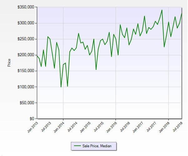 Hobe Sound FL 33455 Residential Market Report July 2018