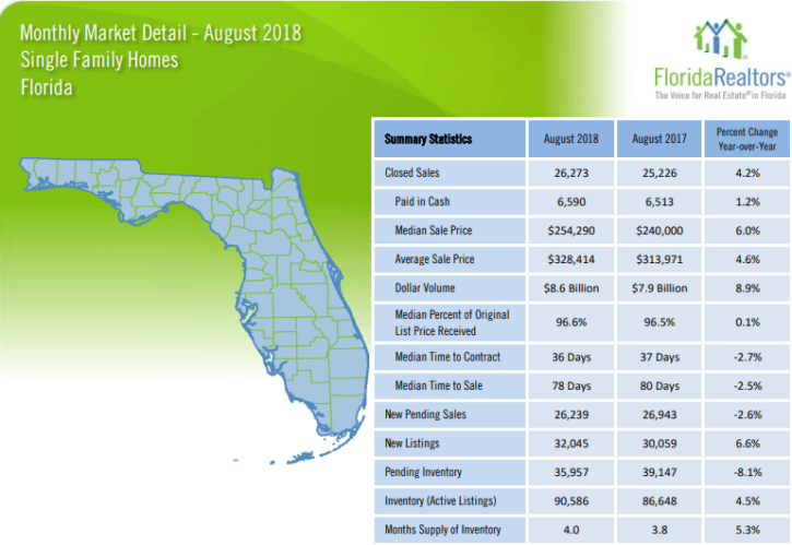 Florida Single Family Homes August 2018 Market Report