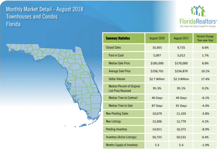 Florida Townhouses and Condos August 2018 Market Report