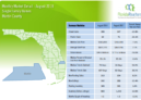Martin County Single Family Homes August 2018 Market Report
