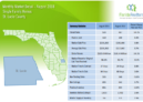 St Lucie County Single Family Homes August 2018 Market Report