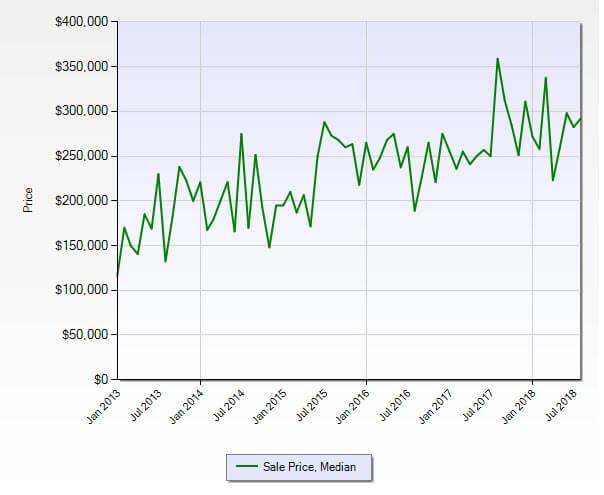 Jensen Beach FL 34957 Residential Market Report August 2018