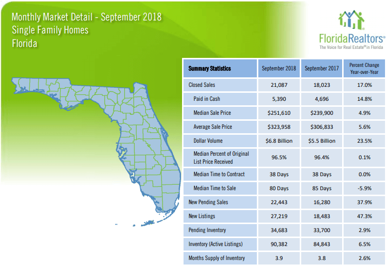 Florida Single Family Homes September 2018 Market Report